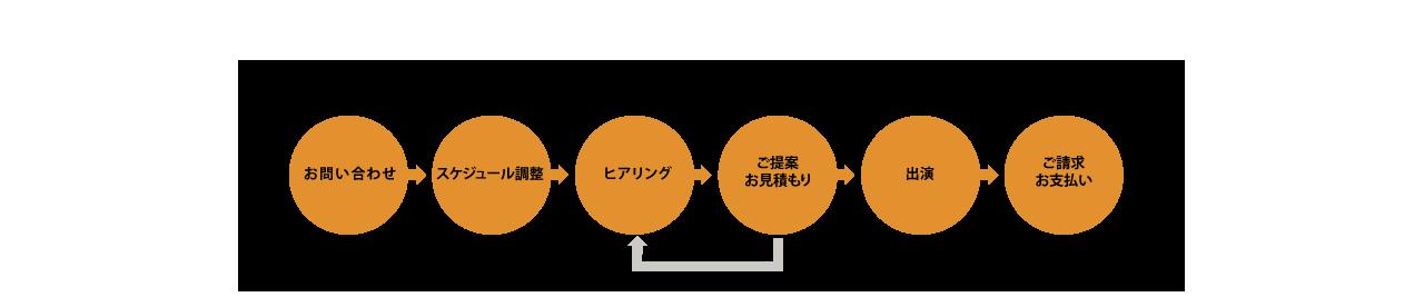 process_03